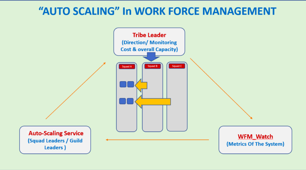 """AUTO SCALING"" Feature in Work Force Management"
